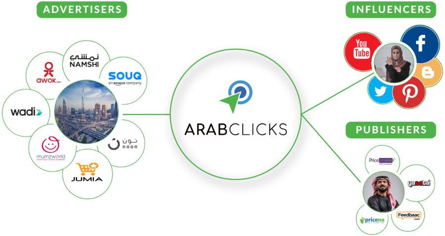 التسويق بالعمولة مع عرب كليكس
